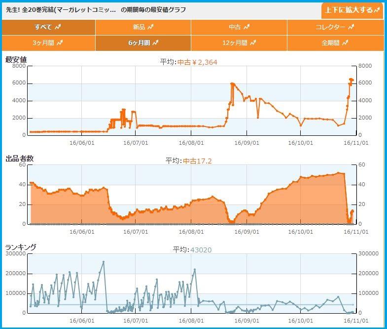 商品紹介 1300円→7000円